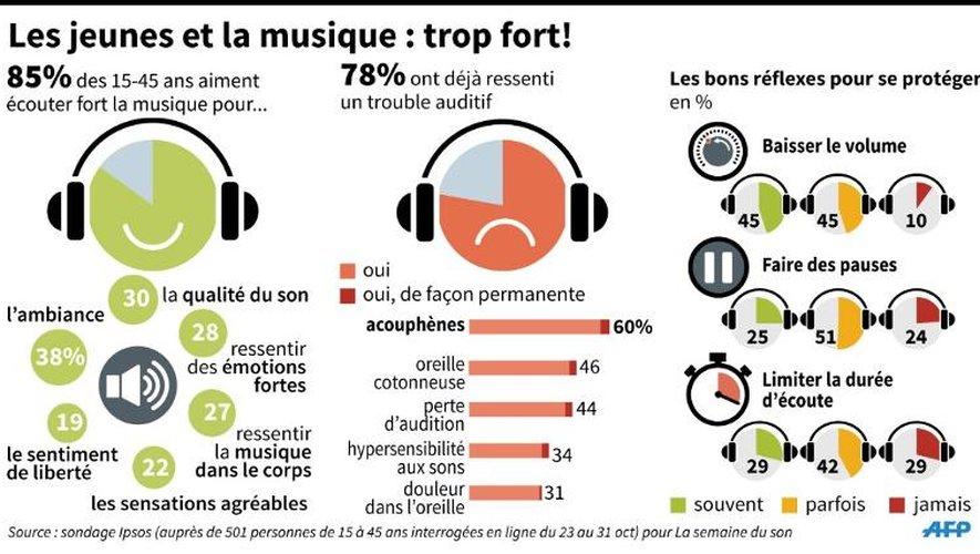 Graphiques sur la manière dont les 15-45 ans écoutent la musique, les troubles auditifs ressentis et les bonnes pratiques