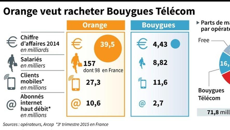 Orange veut racheter Bouygues Télécom