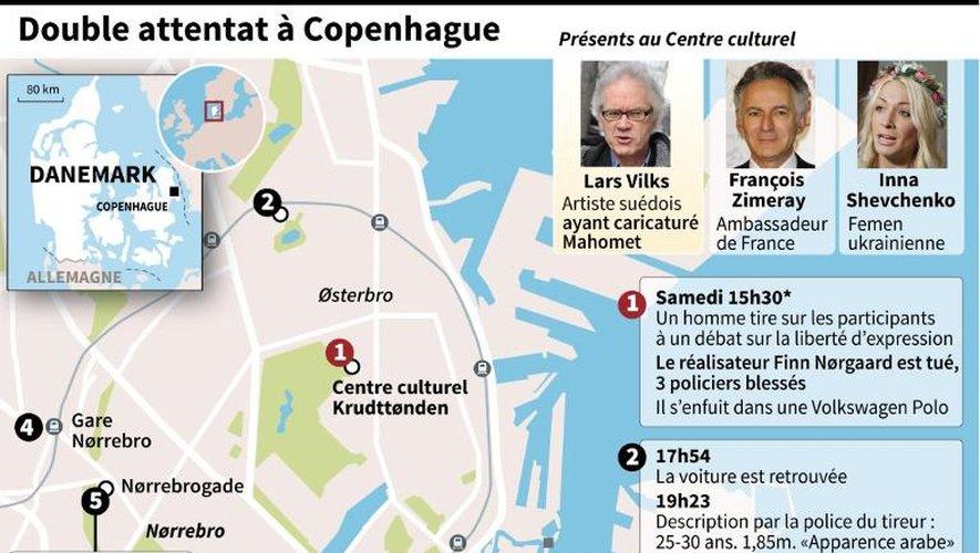 Localisation des attaques à Copenhague et film des événements
