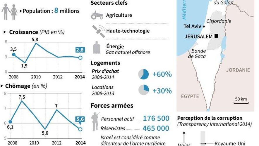 Faits et chiffres sur Israël avant les élections de mardi