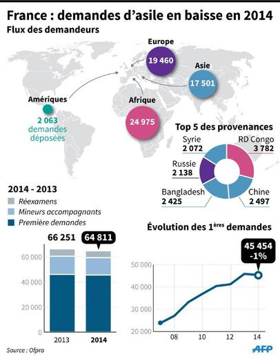 Carte du monde indiquant le flux des demandeurs par continent et le top 5 des pays de provenance, évolution détaillée des demandeurs en 2014 par rapport à 2013, évolution des premières demandes de 2007 à 2014