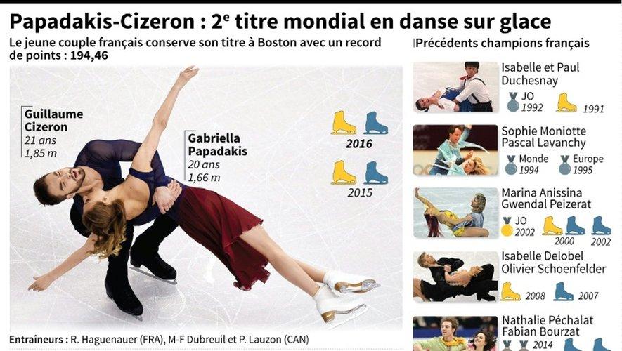 Fiches sur Papadakis-Cizeron sacrés pour la 2e année consécutive champions du monde en danse sur glace, une spécialité française comme le prouve le palmarès de leurs prédécesseurs