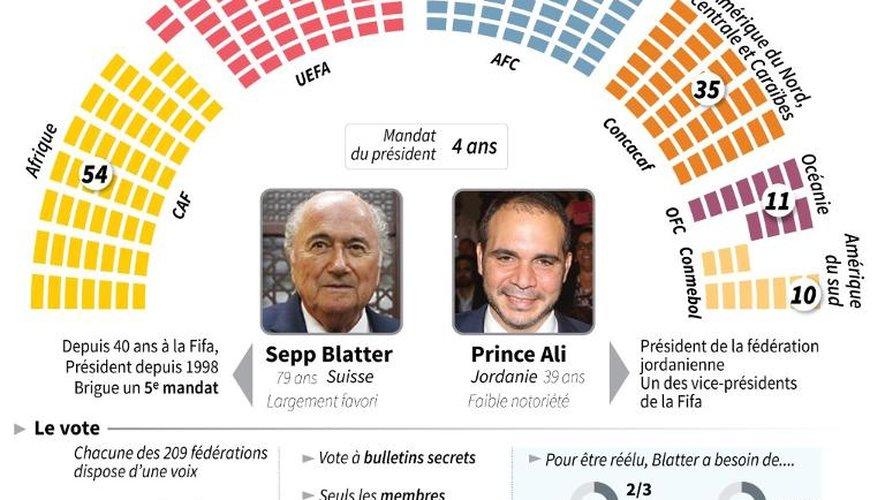 Graphique sur l'élection du président de la Fifa et données sur le mécanisme du vote