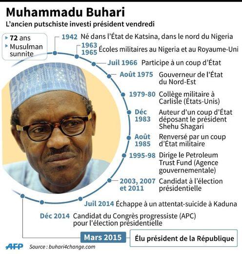 Portrait de Muhammadu Buhari
