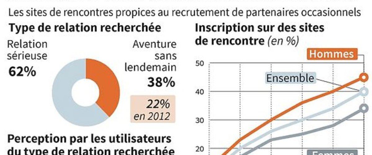 Sites de rencontres 2012