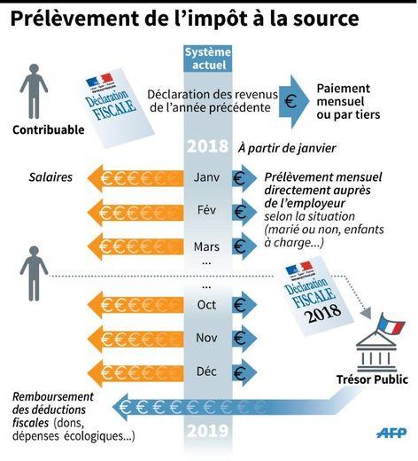Schéma explicatif du système d'impôt sur le revenu prélevé à la source