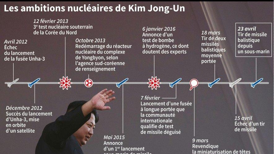 Chronologie du développement nucléaire de la Corée du Nord