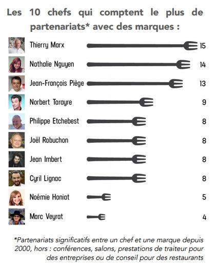 Chefs et marques : Cyril Lignac et Noëmie Honiat dans le Top 10