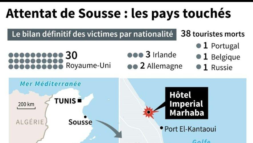Attentat de Sousse : les pays touchés