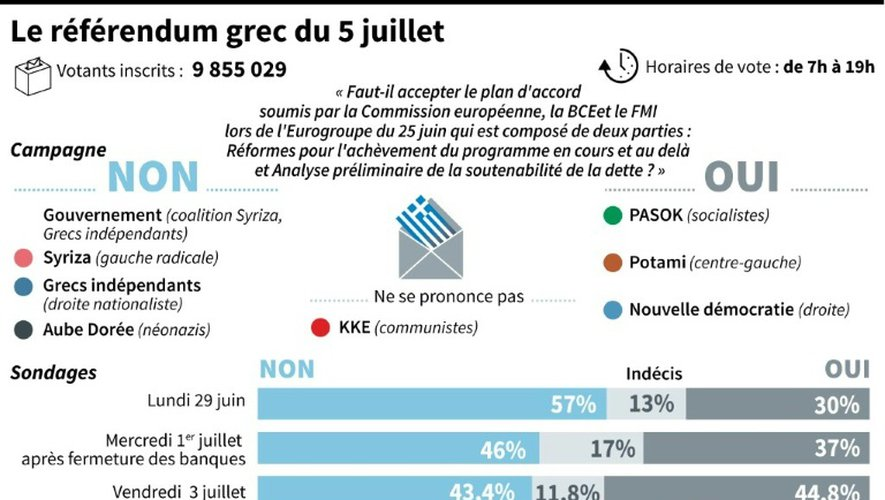 Le référendum grec du 5 juillet