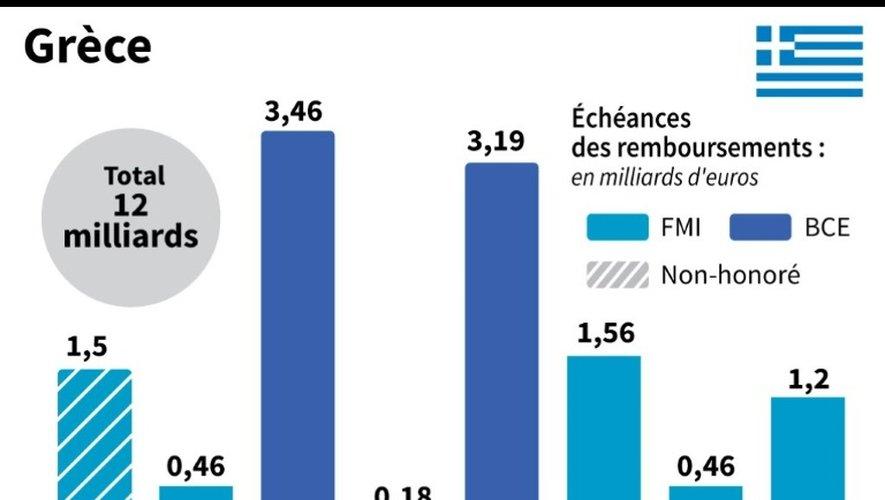 Les échéances des remboursements de la Grèce au FMI et à la BCE en 2015