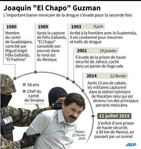 Fiche sur le baron de la drogue mexicain, évadé d'une prison de haute sécurité