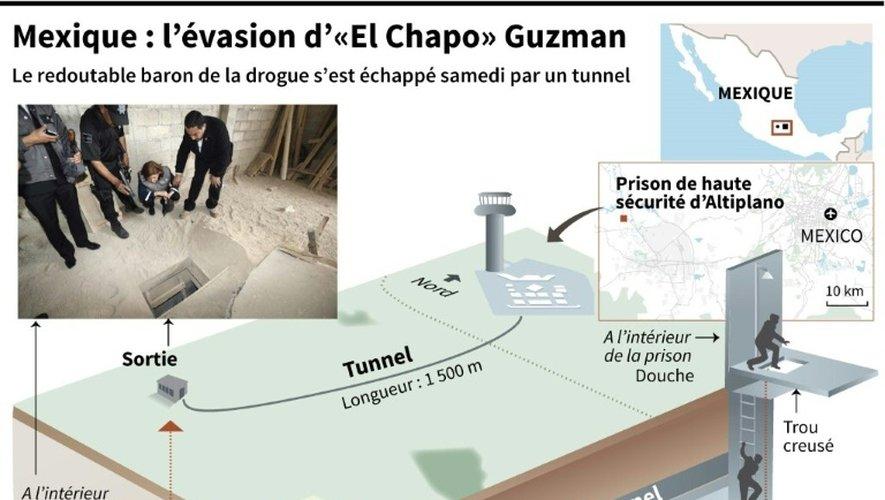 Schéma de l'évasion du baron de la drogue Guzman au Mexique