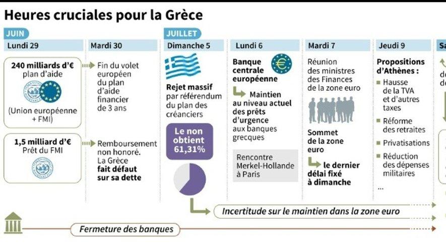 Deux semaines cruciales pour la Grèce