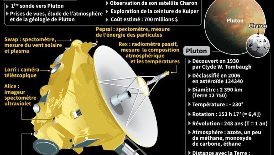 """Schéma explicatif des caractéristiques de la sonde américaine """"New Horizons"""" en vue de Pluton, de la situation et des caractéristiques de la planète dans le système solaire"""