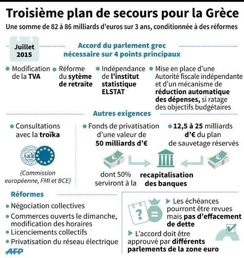 Présentation des principaux points du plan de secours de la Grèce