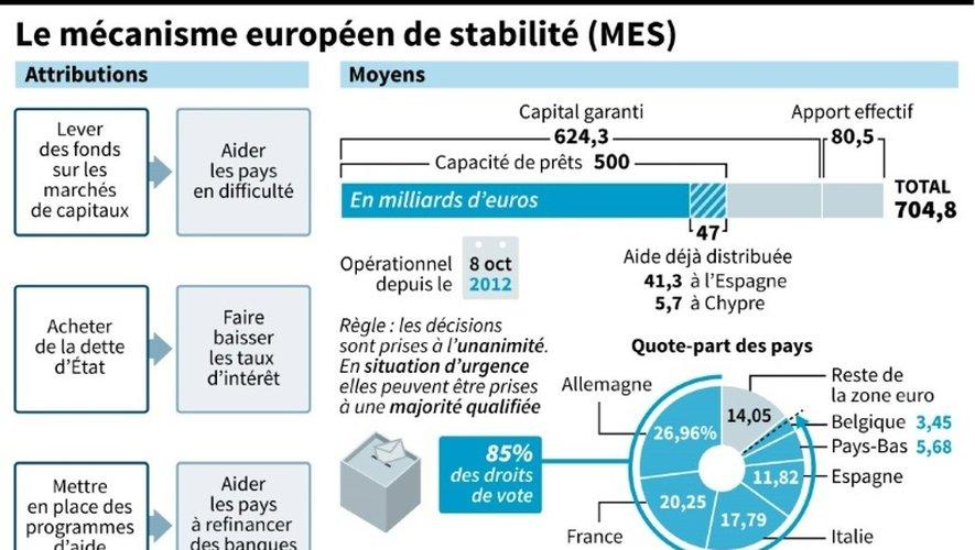 Schéma décrivant les attributions et les moyens du Mécanisme européen de stabilité (MES)
