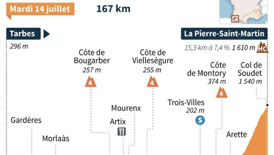 Tour de France 2015 : profil de la 10e étape