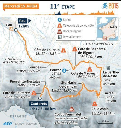 Tour de France 2015 : carte de la 11e étape
