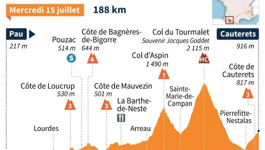 Tour de France 2015 : profil de la 11e étape