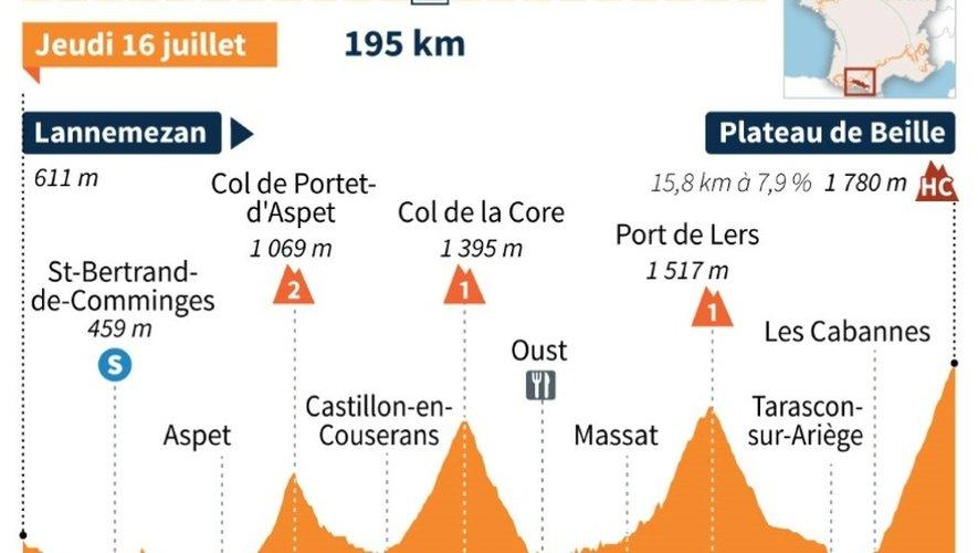 Tour de France 2015 : profil de la 12e étape