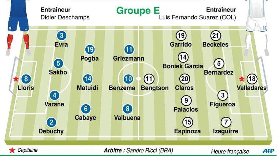 Coupe du monde de football 2014 : composition probable des équipes de France-Honduras