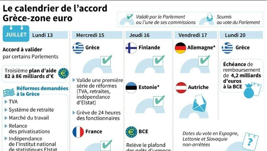 Le calendrier de l'accord Grèce-zone euro