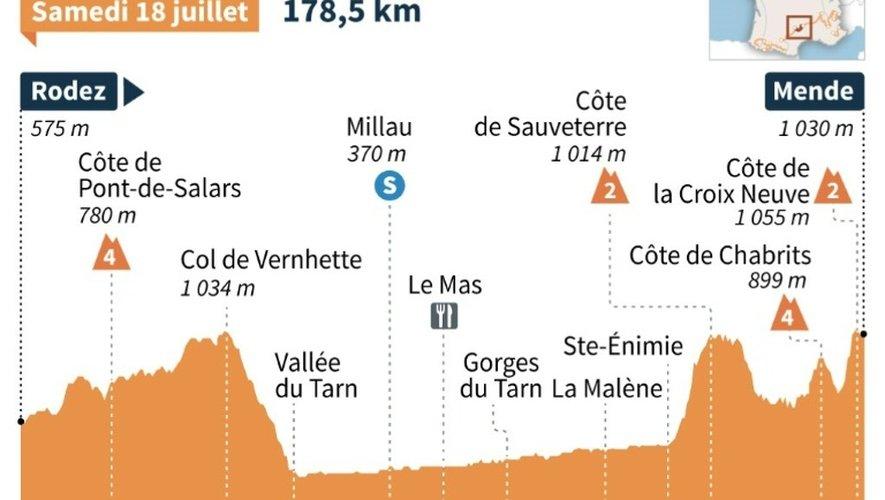 Le profil de la 14e étape du Tour de France