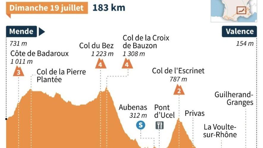 Tour de France 2015 : profil de la 15e étape