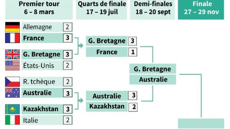 Tableau des quarts de finale de la Coupe Davis