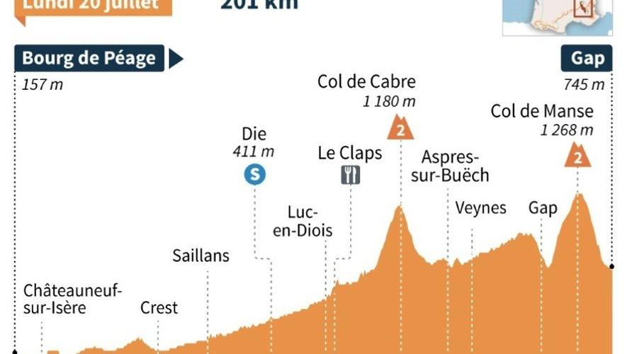 Tour de France 2015 : profil de la 16e étape