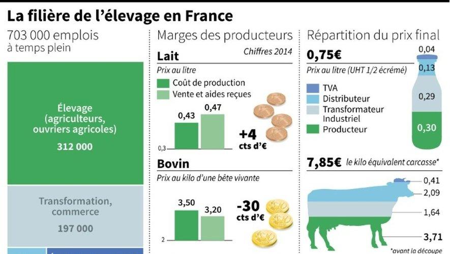 Répartition des emplois de l'élevage, décomposition du prix des aliments et marges des éleveurs et producteurs par produits (lait, viande bovine, porc)
