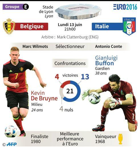 Euro-2016: présentation de Belgique-Italie