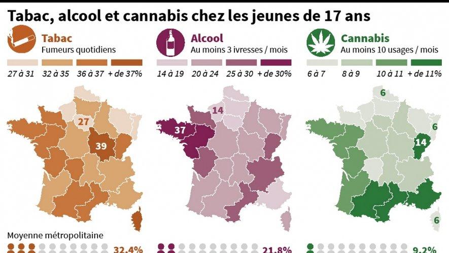 À 17 ans, les jeunes du Sud de la France affichent un usage régulier de cannabis supérieur à la moyenne nationale, à l'inverse de ceux du Nord.