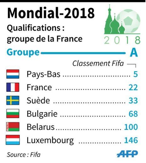 Composition du groupe de qualification de la France