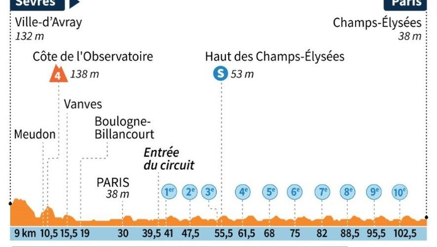 Tour de France 2015 : profil de la 21e étape
