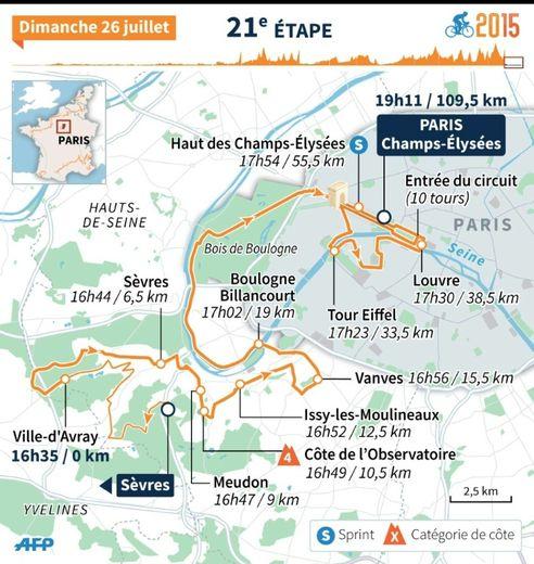 Tour de France 2015 : la 21e étape