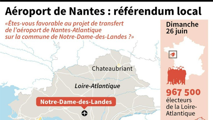 Aéroport de Nantes : référendum local