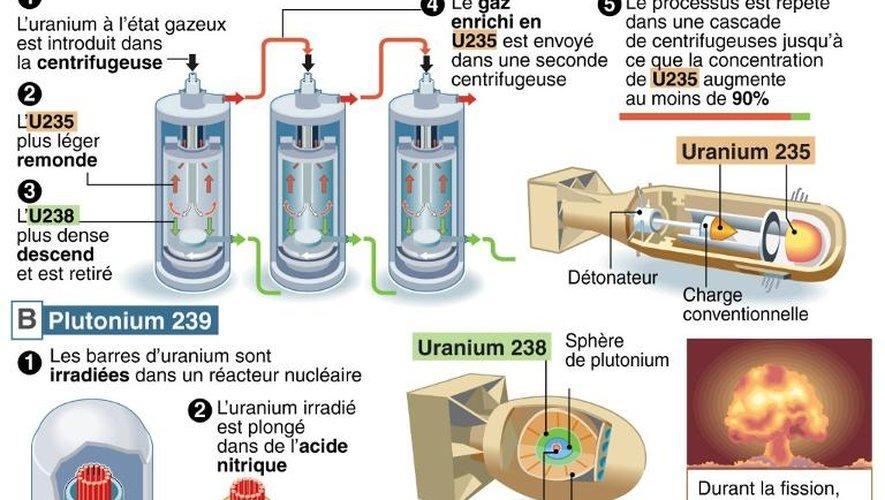 Infographie explicant le processus de l'enrichissement de l'uranium et de la fission produisant une bombe