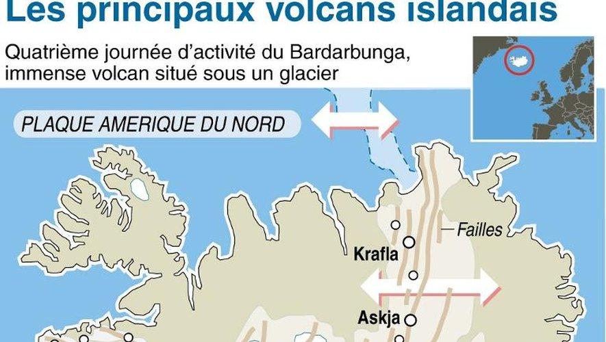 Carte de localisation des principaux volcans islandais, dont le Bardarbunga actuellement en activité, et de la dorsale médio-océanique