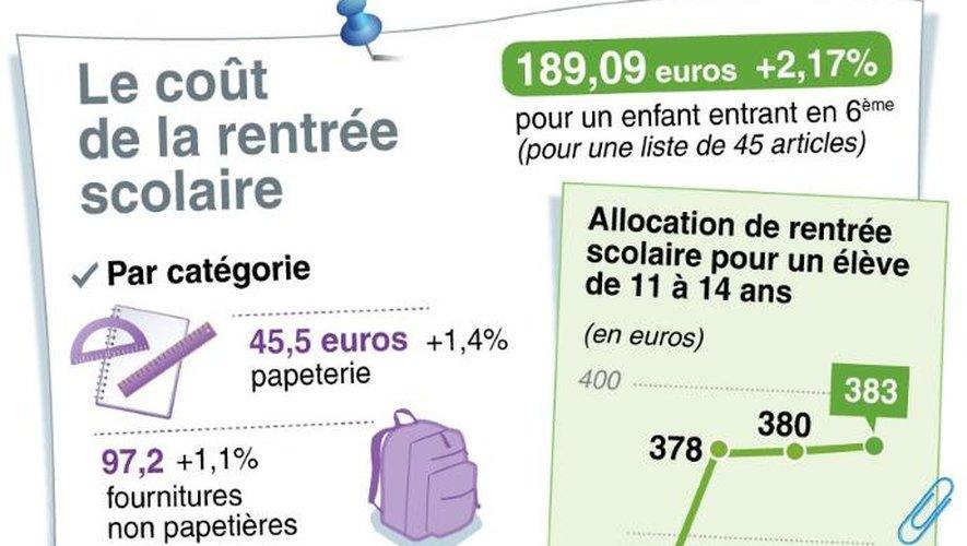 Graphique des dépenses de la rentrée scolaire pour un enfant entrant en 6ème et montant de l'allocation de rentrée scolaire