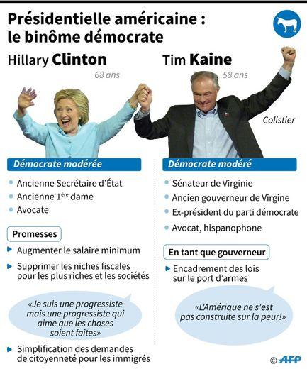 Présidentielle américaine : le binôme démocrate