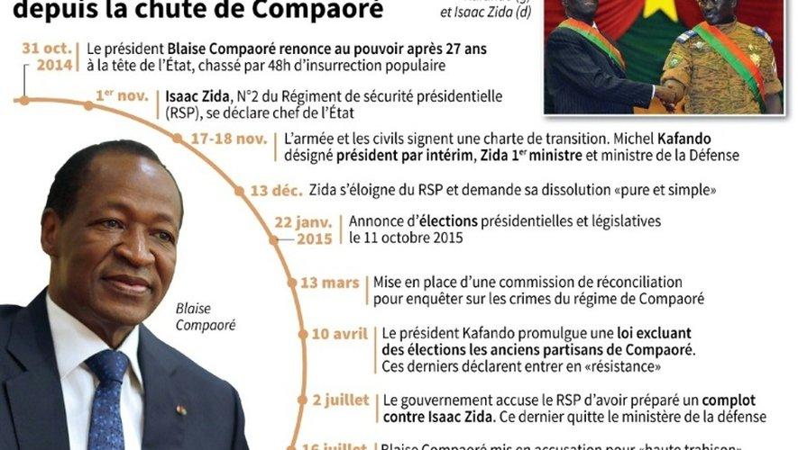 Le Burkina Faso depuis la chute de Compaoré