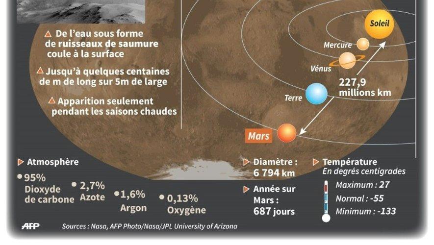 Principaux points de la découverte d'eau sur Mars et données sur la planète