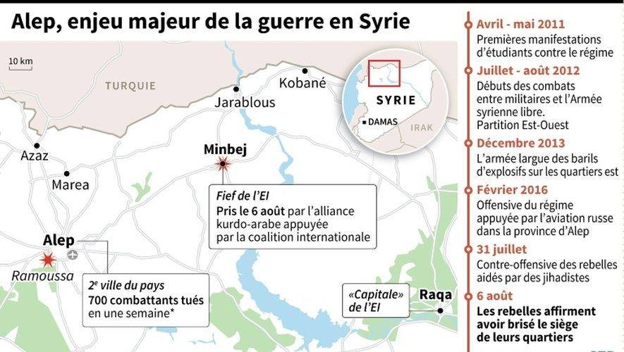 Alep, enjeu majeur de la guerre en Syrie