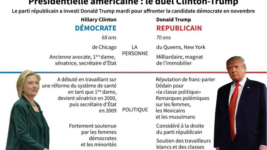 Présidentielle américaine : le duel Trump-Clinton