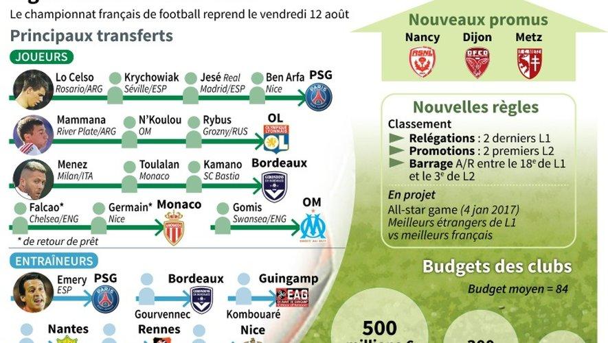 Football saison 2016-2017 de Ligue 1
