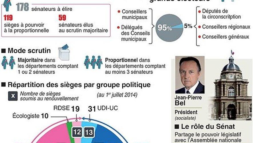 Sénat : huit candidats, 881 électeurs et deux sièges à pourvoir en Aveyron