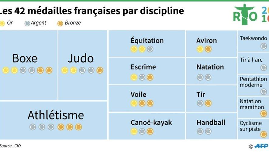 Les 42 médailles françaises par discipline