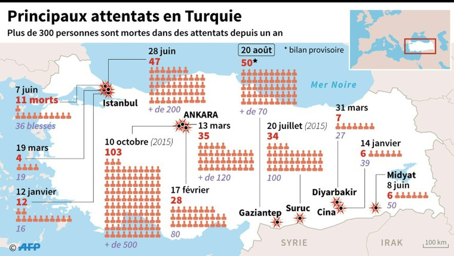 Principaux attentats en Turquie